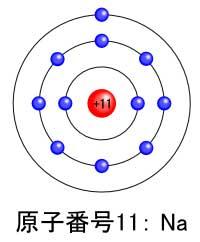 ナトリウムの原子モデル